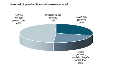 bouwvak upc schildersvak.nl