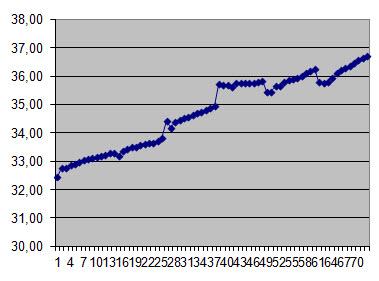 Gemiddelde loonontwikkeling van juli 2007 tot en met eind 2015